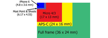 Dslr Sensor Size Chart 6 Benefits Of Using Cameras With Larger Sensors