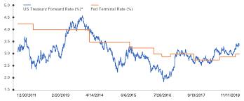 Economic Growth And Interest Rates Legg Mason