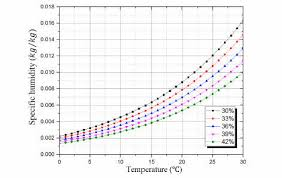 How To Convert Relative Humidity To Absolute Humidity