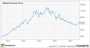 Mavyret Dosing Chart Is Abbvie About To Deliver A Blow To Gilead Sciences
