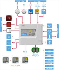 gas extinguishing systems typical wiring diagram zeta alarm gas extinguishing systems typical wiring diagram