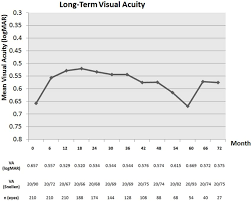 Logmar Snellen Chart Mean Visual Acuity Over Time The Visual Acuity Is Noted In