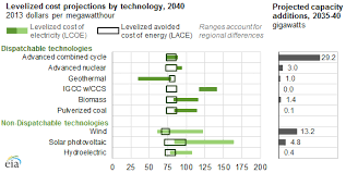 Electricity Cost Chart Levelized Cost Comparisons Help Explain Value Of Various