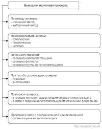 Выездные налоговые проверки дипломная работа Библиотека № Выездные налоговые проверки дипломная работа 2013