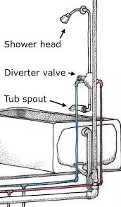 a diverter valve directs the water either to the shower head or to the tub spout
