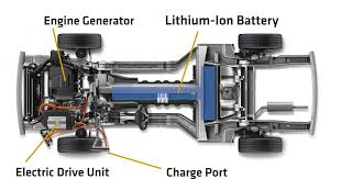 how tesla car works electric vehicles special report to satisfy your curiosity and