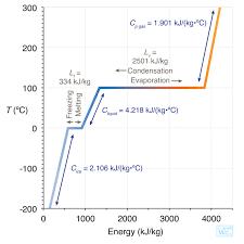 Atsc 201 3 The Latent Heat Of Vaporization Coquitlam