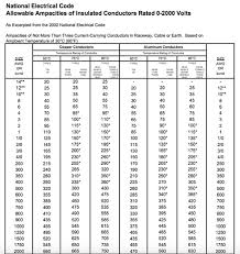 Wire Amp Length Chart 7 Allowable Amperage In Conductors Wire Sizing Chart Wire