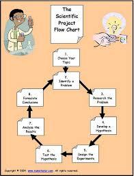 Flow Chart Showing Scientific Method Scientific Method Inquiry 5 1 Lessons Tes Teach