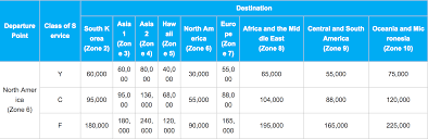 United Mileage Miles Chart Best Ways To Book Eva Air Business Class Using Points Step