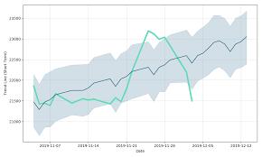 Eicher Share Price History Chart Eicher Motors Ltd Price Eicher Motors Ltd Forecast With