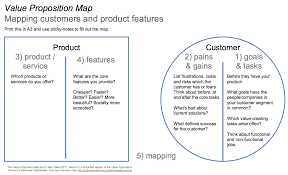 Value Proposition Template Value Proposition Canvas Template Google Search Business Models 4