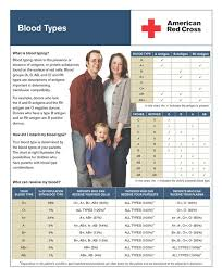 parent blood types chart free printable blood type compatibility charts donar parenting and