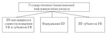 НОУ ИНТУИТ Лекция Введение Классификация государственных информационных ресурсов