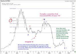 Dubai Financial Market Chart Elliott Wave Analysis Of Dubai Stock Market Index And Kuwait