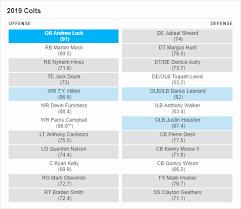 53 Elegant The Best Of Colts Depth Chart 2017 Home Furniture