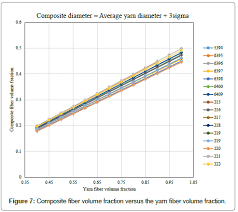What Is Volume In Science Engineering Fiber Volume Fraction Of Natural Fiber Staple Spun