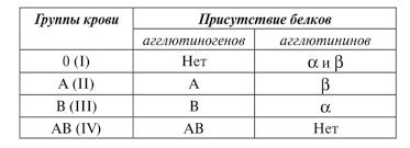 Группы крови Как видно из приводимой таблицы первая группа крови не имеет агглютиногенов а потому по международной классификации обозначается как группа О