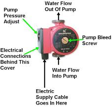 central heating pumps Grundfos Pump Wiring Diagram Grundfos Pump Wiring Diagram #92 grundfos circulation pump wiring diagram