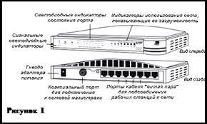 Реферат Компьютерные сети и телекоммуникации ru Соединенные с концентратором ПК образуют один сегмент локальной сети Такая схема упрощает подключение к сети большого числа пользователей даже если они