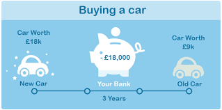 Buying A Car Or Leasing A Car How Does Car Leasing Work Leasecar Uk Your Home For