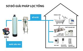 Kết quả hình ảnh cho Cách chọn máy lọc nước