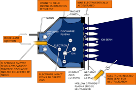 step aside rockets ion engines are future of space travel step aside rockets ion engines are the future of space travel