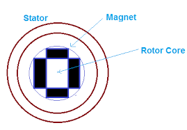 interior permanent magnet synchronous motor