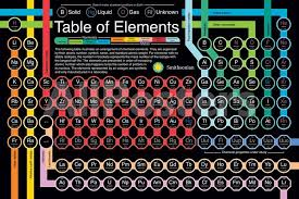 Smithsonian - Periodic Table Of Elements Posters - by AllPosters.ie