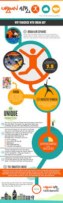 why franchise urban air indoor trampoline park visual ly why franchise urban air indoor trampoline park infographic