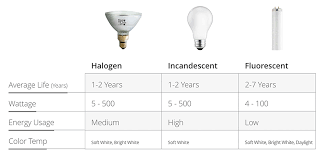 Light Bulb Compatibility Chart Types Of Light Bulbs The Home Depot