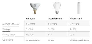 Car Bulb Types Chart Types Of Light Bulbs The Home Depot