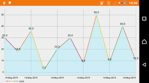 Line Chart In Android Studio Android Dynamic Line Chart Example Codeplayon
