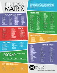 Food Vibrational Frequency Chart Food Chemistry Combining Foods
