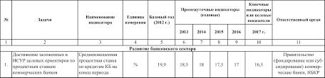 Национальный банк Кыргызской Республики Национальный банк продолжит работу по улучшению правовых законодательных и надзорных механизмов для банков МФО и кредитных союзов включая следующее