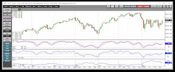 Boil Stock Chart Trading Volatility In The Stock Market Has Been The Way To