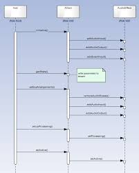 uml sequence diagrams for vst topic in the dsp and plug in hollyhook
