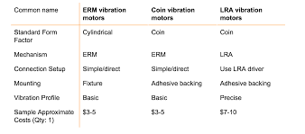 haptic technology summary chart vibration motors