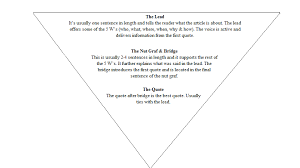News Story Outline Template Format For Writing A News Story