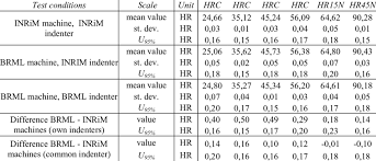 Results Of Rockwell Hardness Scales Comparison Download Table