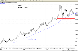 Dollar Gold Price Chart Weekly 2012_04_04 Gold Silver Worlds
