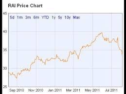 Rai Stock Price Chart Pearson Pso 4 2 Yield