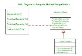Template Design Pattern