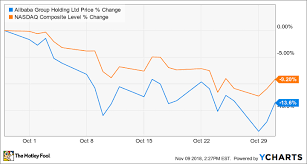 Stock Market Chart Last 6 Months Why Alibaba Group Holding Stock Lost 14 Last Month The