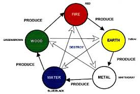 feng shui colors direction elememts. Feng Shui Five Elements: How To Use The Elements With Colors Direction Elememts L