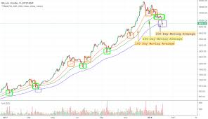Bitcoin Support At 50 100 200 Day Moving Averages Dma In