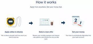 Lending Club Borrower Reviews Lendingclub Vs Prosper Personal Loans From P2p Lenders