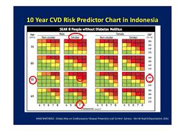 Global Burden Of Coronary Heart Disease
