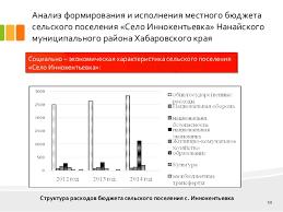 дипломная презентация по местному бюджету Иннокентьевка 10 Анализ формирования и исполнения местного бюджета