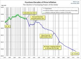 Buying Power Of The Dollar Chart A Dollar In 1872 Is Worth 5 Cents Today Business Insider